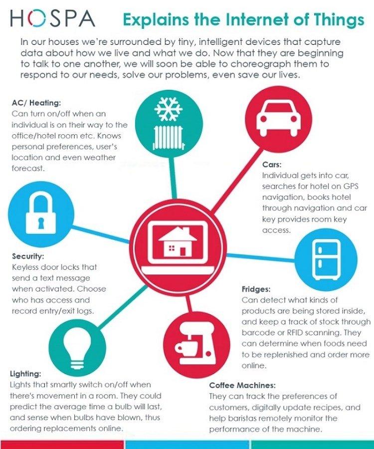 Diferentes aplicaciones del Internet de las Cosas en hoteles