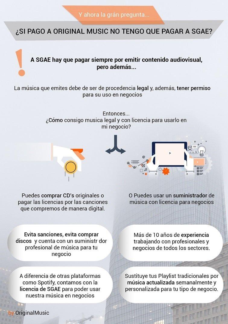 Infografía sobre los requisitos de música legal