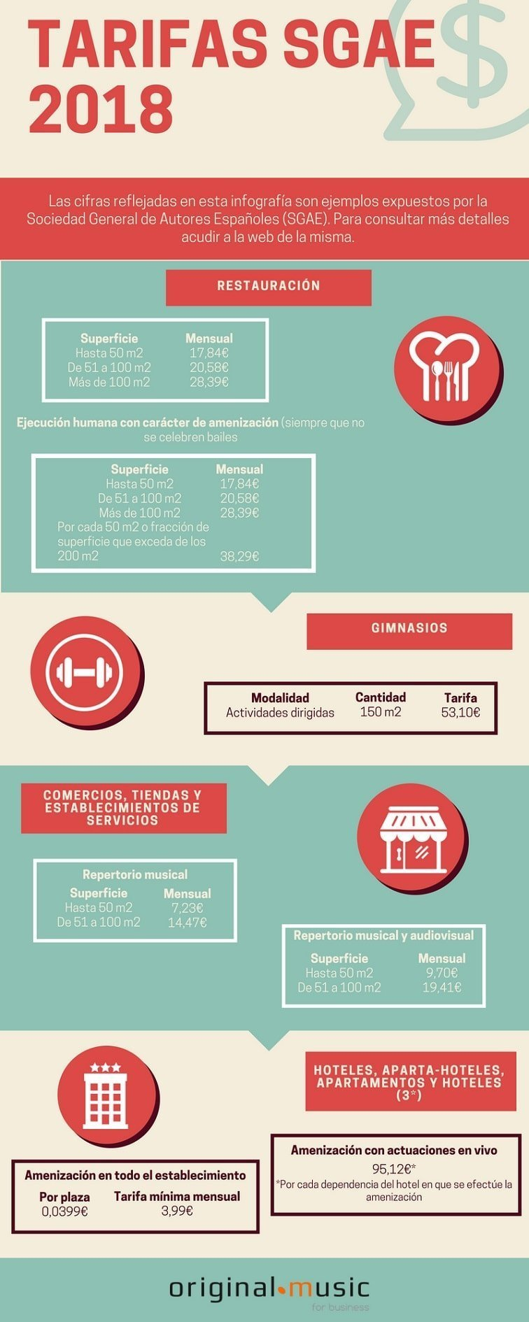Infografía de las tarifas SGAE 2018