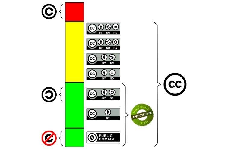 música que se puede usar sin derechos de autor licencias